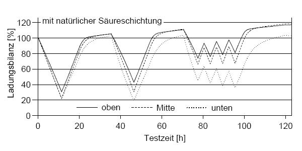 sulfatierung [Photovoltaik Wiki]